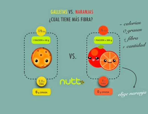 Galletas vs. naranjas